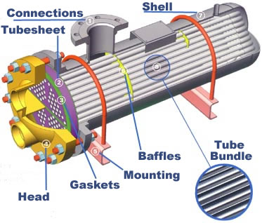 Shell Tube Exchanger